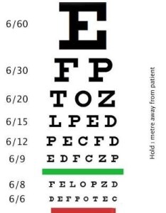 This is  typical snellen   chart used for testing visual acuity of an eye also wha the meaning vision quora rh