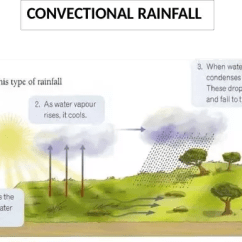 Frontal Rainfall Diagram Picture Of Water Cycle What Are The Types Quora Turbulence In Atmosphere And Surface Obstructions Such As Hills Mountains Provide Initial Upward Push For Air This Occurs