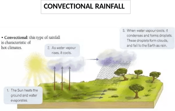 frontal rainfall diagram 1997 buick park avenue belt what are the types of quora turbulence in atmosphere and surface obstructions such as hills mountains provide initial upward push for air this occurs