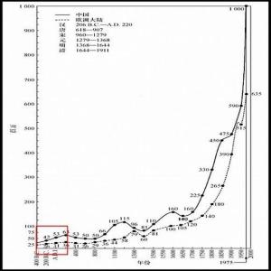 When did China's massive population begin?  Quora