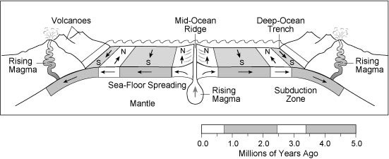 What is 'magnetic reversal' in relative dating of rocks