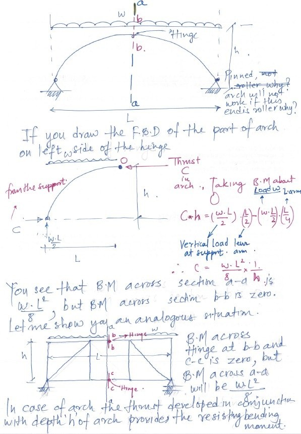 bending moment diagram for simply supported beam ear pinna why is anywhere on three hinged arch zero ,when it loaded with uniform load ...