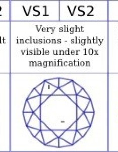 Diamonds with the least clarity grade visible inclusions to naked eye are graded as    alphabet  stands for included also what does it mean have an  or  quora rh