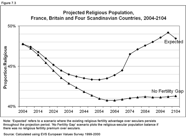 is atheism increasing among