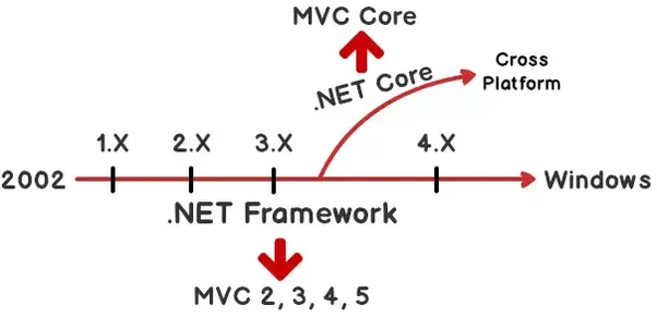 What is the difference between .NET Core and .NET