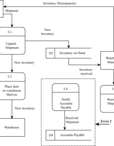 Example from  csystem analysis and design   by barbara haley wixom alan dennis roberta  roth also what are good examples of data flow diagrams for an inventory system rh quora