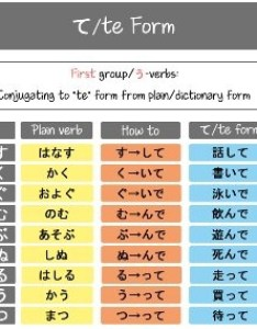 In order to tell someone do something you have change the verb into  cte form   here is  chart showing how it last syllable also stop an action japanese quora rh