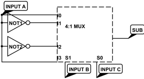 How do to implement full subtractor using 4:1 multiplexer