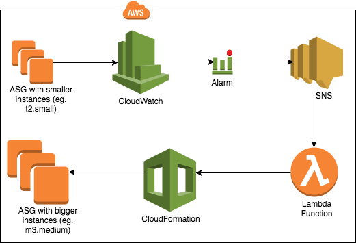 Does Amazon AWS Has The Option For Vertical Auto Scaling Of EC2 Instance Quora
