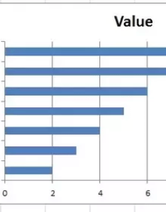 Try sorting the data in opposite order that you have it on  bar chart bottom row of shows up as top also how to get graph excel sort from highest lowest quora rh