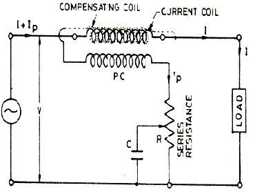 What is the difference between electrodynamometer