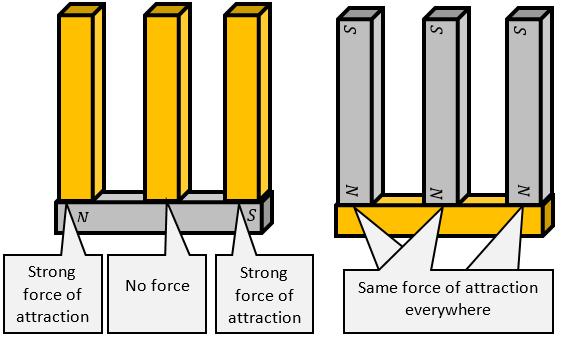 Angle Iron Strongest Orientation
