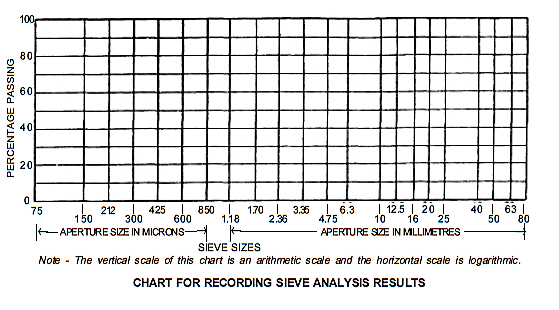 How are sieve analysis tests of coarse aggregates