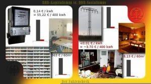 Energiepreise Ost - West 1988