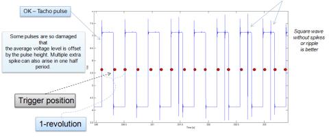 Tacho Pulse with damage affects needs pulse prognosis algorithm