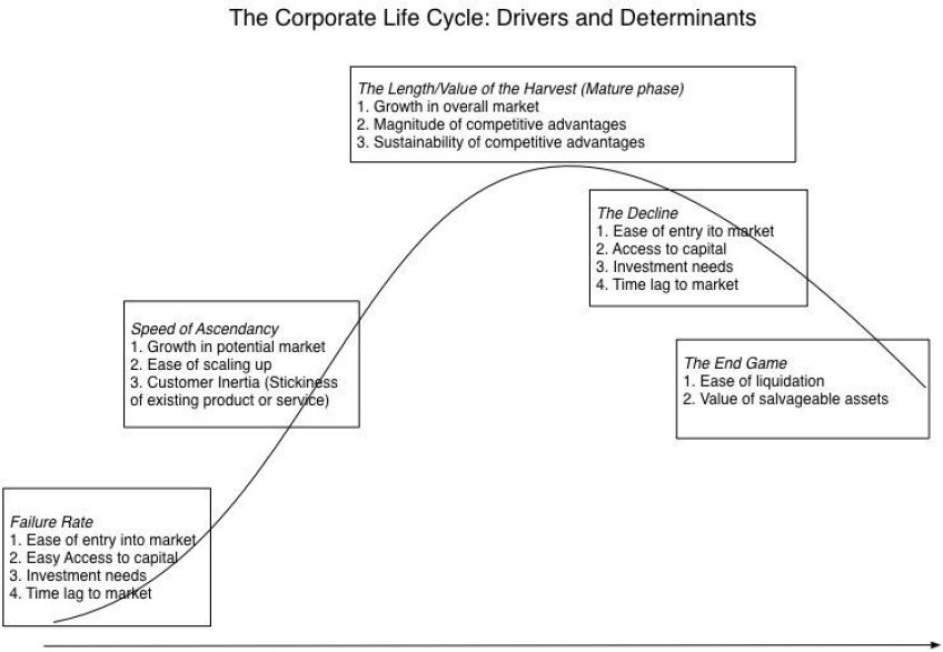 Corporate Life Cycle