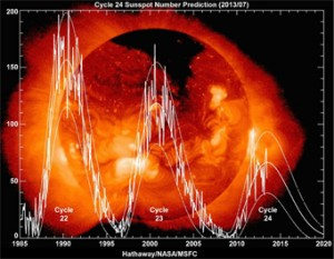 Past three solar cycles (Source: Sky and Telescope)