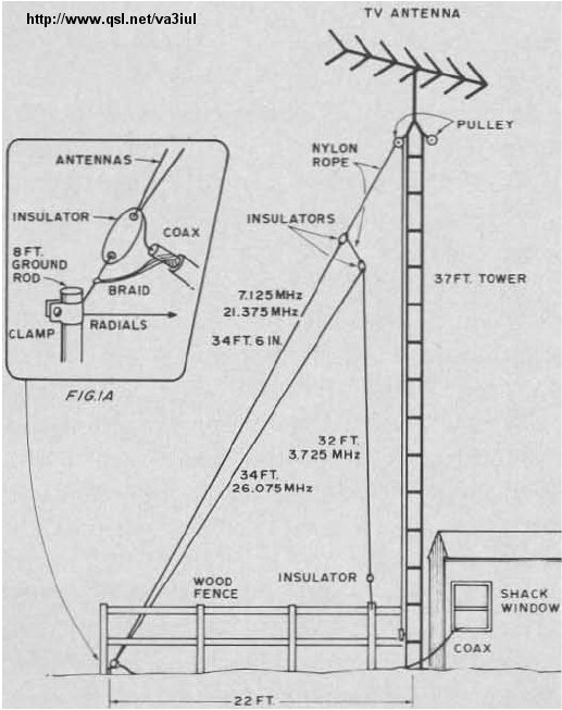 Index of /do5ssb/Antennas/Wire Antennas for Ham Radio/