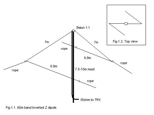 Guide! New Band 60 meters ( 5MHZ )