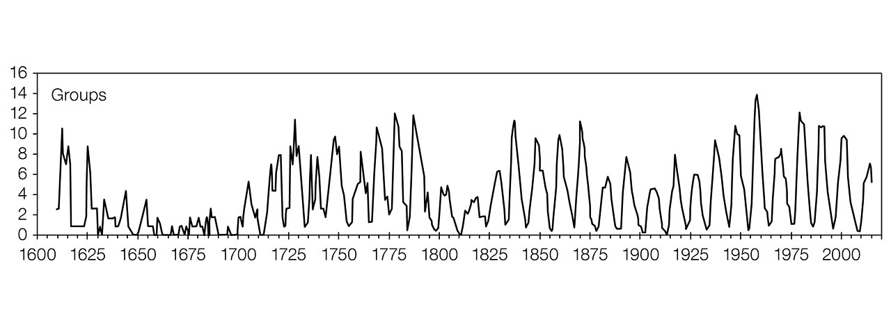 Solar Cycle Trends and The Gleissberg Cycle