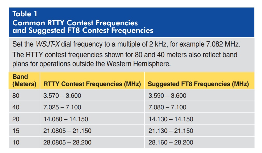 FT8 in the ARRL RTTY Roundup 2019 - Nerfd net - RF News & Info