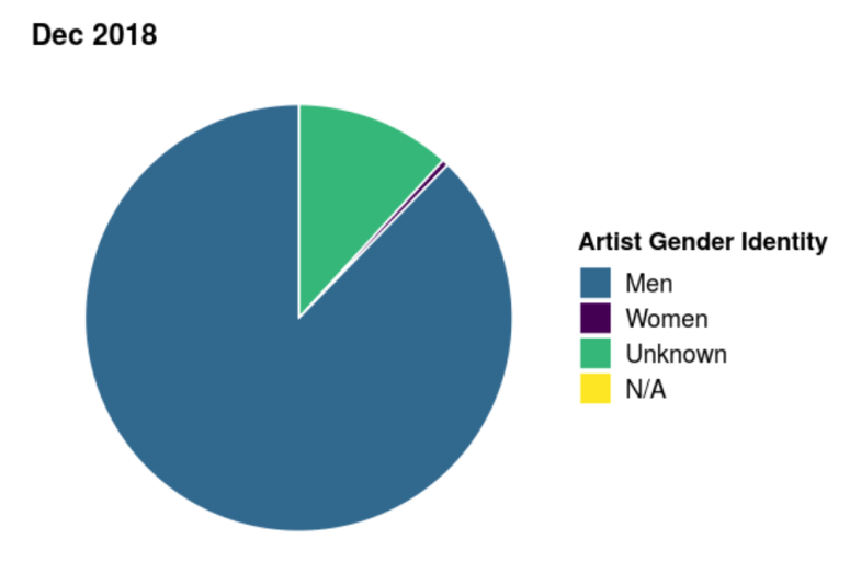 """A pie chart titled """"Dec 2018"""" with artist gender identity coded as follows: """"men"""" as blue, """"women"""" as purple, """"unknown"""" as green, and """"N/A"""" as yellow. The blue is the majority of the pie chart."""