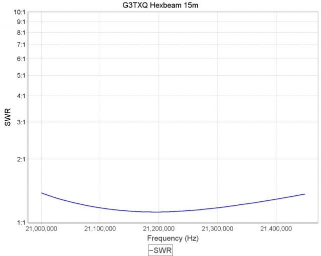 G3TXQ Broadband Hexbeam VSWR on 15m