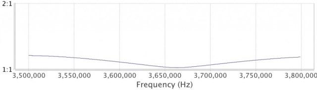 SWR plot through the 80m 5B4AGN bandpass filter