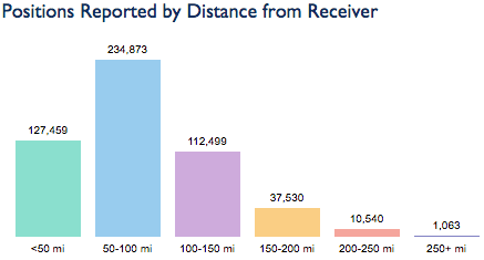 Breakdown of distances received using the Moonraker aerial