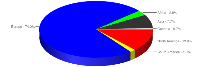 Continents worked by percentage during QSO365 #2