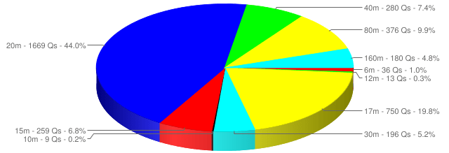 Number of QSOs made per band during QSO365 #2