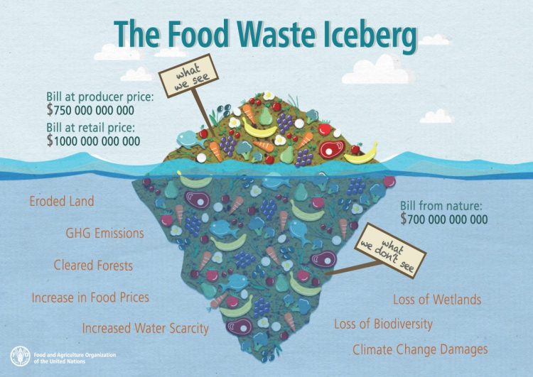 The Food Waste Iceberg - Q² Food Safety & Quality Consultancy
