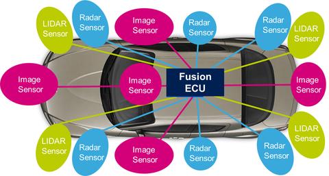 Three Sensor Types Drive Autonomous Vehicles | Sensors