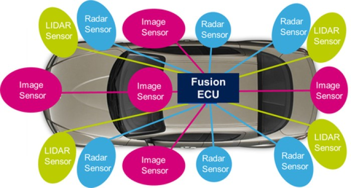 Fig. 1: Use of different sensors in the motor vehicle