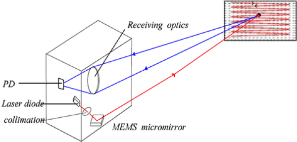 Fig. 14: MEMS-based LIDAR system