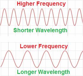 frequency-wavelength-image1
