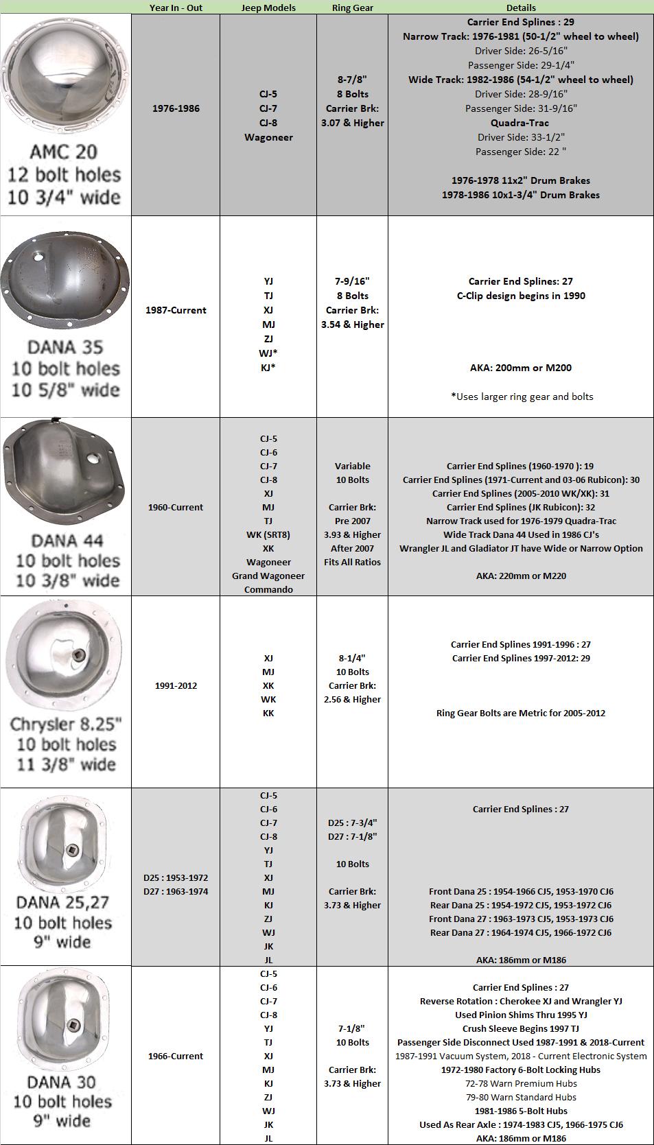 Jeep Vin Decoder Chart : decoder, chart, Factory, Identification, Chart, Quadratec