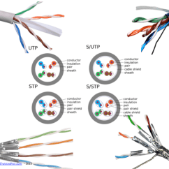 Cat 5e Vs 6 Wiring Diagram Robus Room Thermostat What Is Qtp Quad Twisted Pair Moving 4 Channels Of Analog Slide16