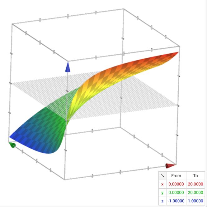 Rebalanced smoothed proportion equation