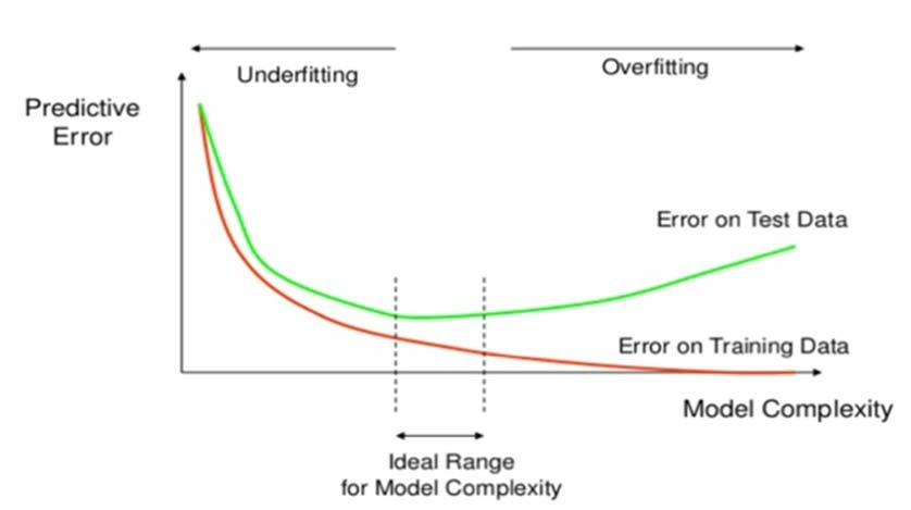 Overfitting-and-underfitting-effect-on-error