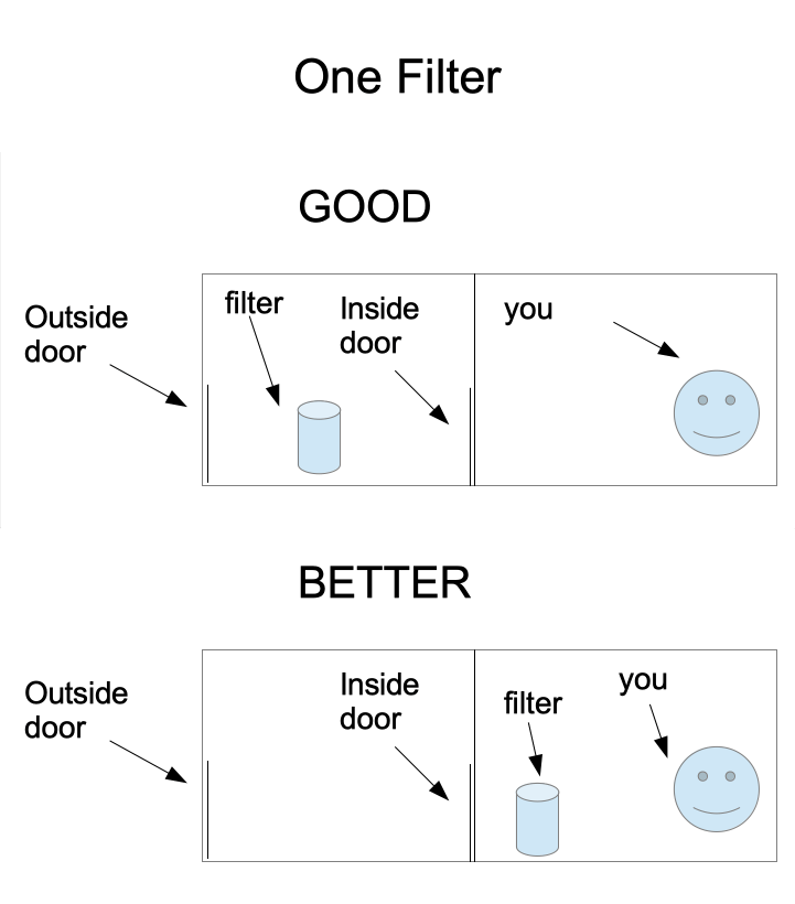 Improve your Indoor Air Quality by 99% by Optimizing the Use of HEPA Filters