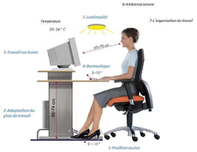 c l ergonomie globale ou quand le siege ne suffit pas