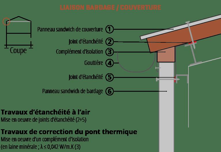 Condensation En Sous Face Des Couvertures Metalliques Agence Qualite Constructionagence Qualite Construction