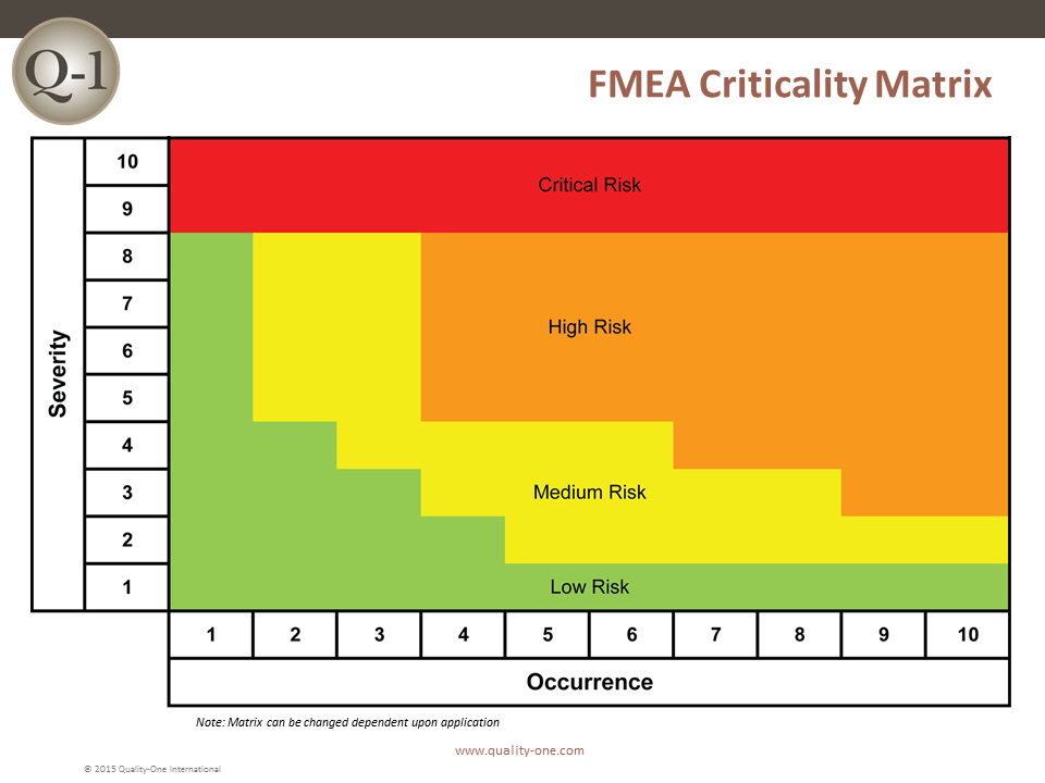 FMEA  Failure Mode and Effects Analysis  QualityOne