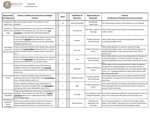 Fmea table example wgu - Fmea severity occurrence detection table ...
