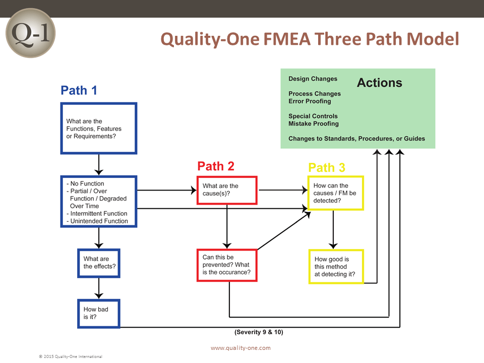 root cause analysis fishbone diagram example 2001 chrysler sebring engine fmea | failure mode and effects quality-one