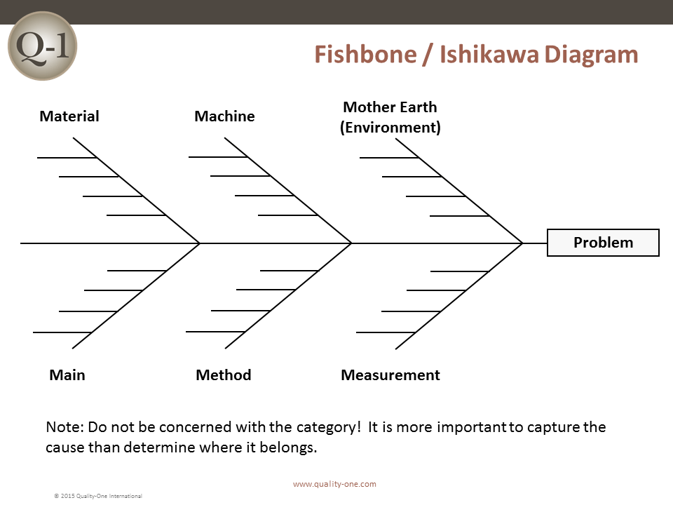 advantages of cause and effect diagram wiring colour codes ford radio wire harness color rca root analysis quality one fishbone ishikawa
