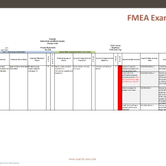State Machine Diagram In Block S13 Sr20det Ignition Wiring Fmea | Failure Mode And Effects Analysis Quality-one