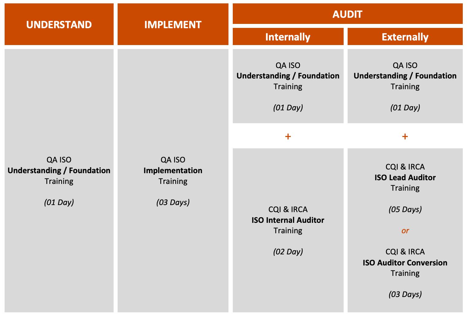 ISO Training Journey