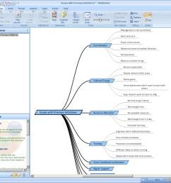 affinity diagram in mindgenius software [ 1066 x 968 Pixel ]